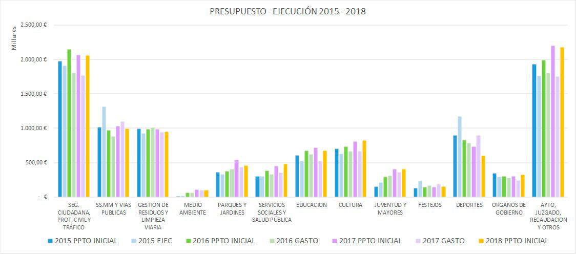 PPTO-EJECUCION-15-18